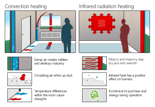 Infrared Heating   Stoneheater
